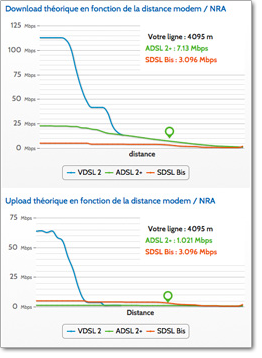 Test ADSL OVH