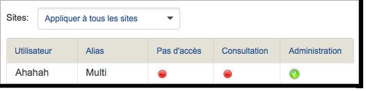 Droits utilisateur dans Piwik